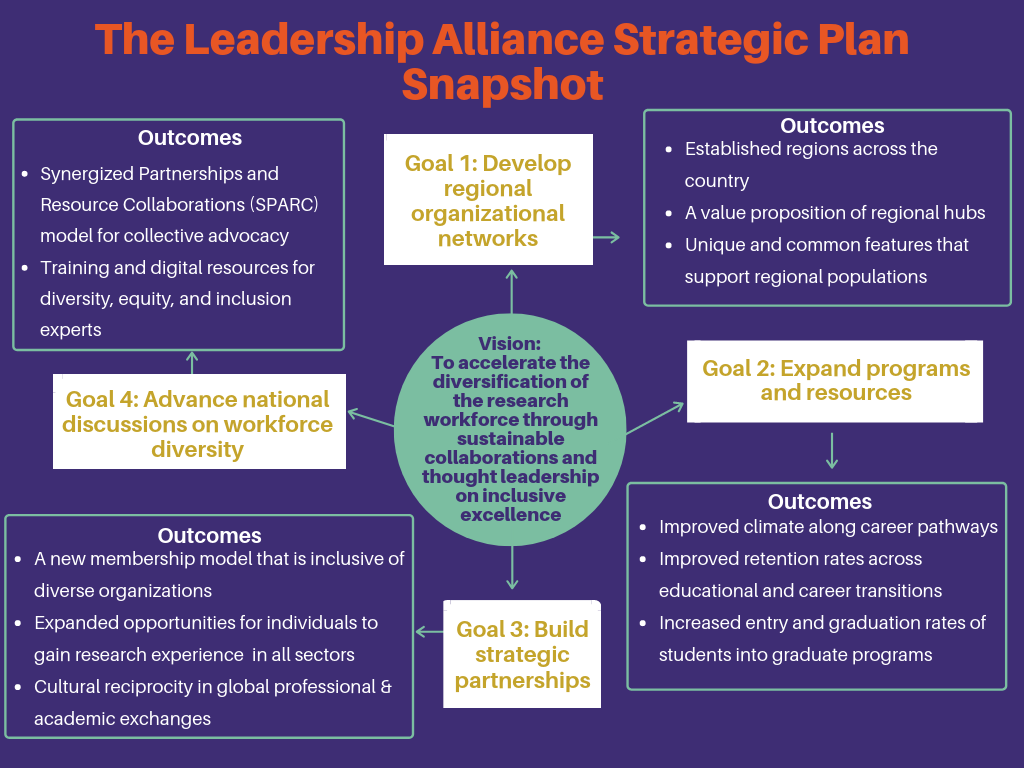 Summary graphic of the the outcomes for each of the strategic goals that were developed at the strategy retreat.